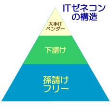 ITゼネコンの構造